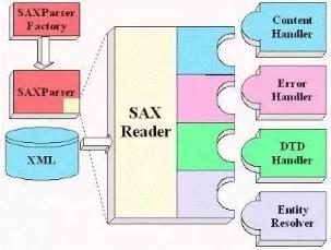 《Java开发人员必知必会的20种常用类库和API》